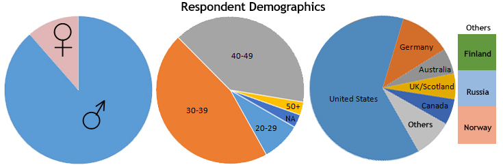 demographics2-CrowdFunding-15dec13